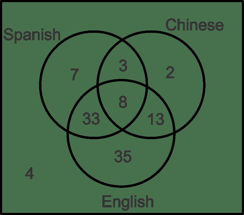 venn diagram sample space