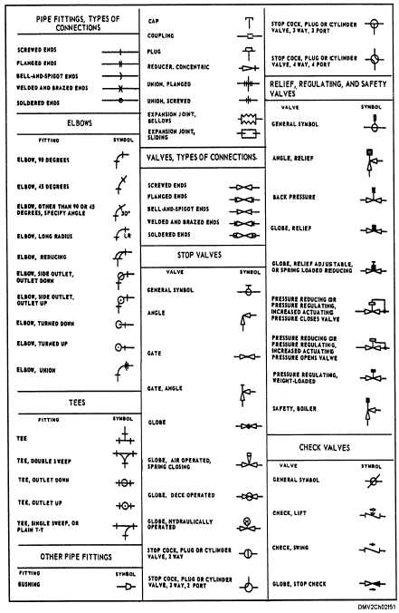 piping schematic valve symbols