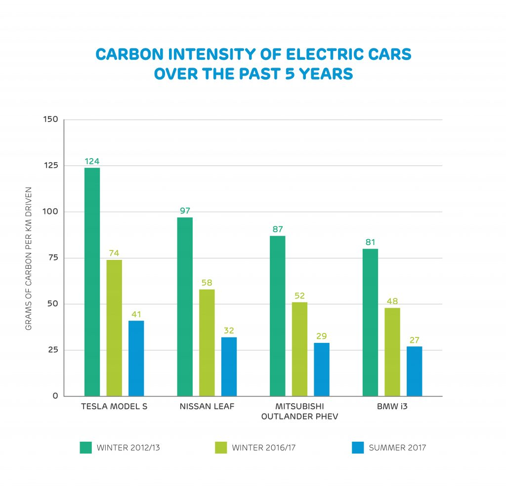 For Electric And Hybrid Vehicles Do Electric Vehicles Actually Reduce Carbon Emissions Drax