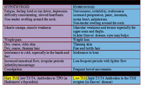 Hypothyroid vs. Hyperthyroid list Hypothyroidism