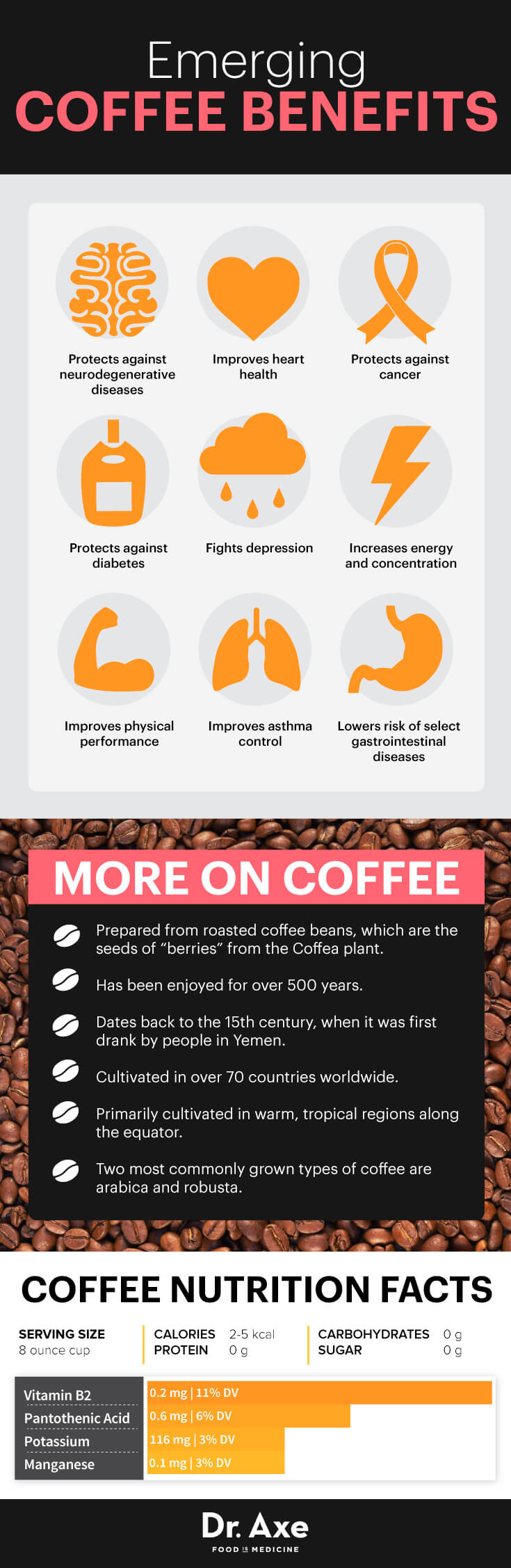 Coffee Arabica Health Benefits Coffee Nutrition Facts Good For The Brain Heart Liver Dr Axe