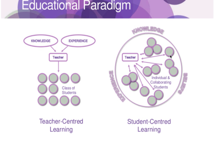 student-centred-learning