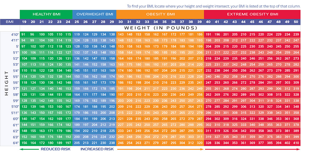 Best Of 2017 Bmi Chart inches weight loss chart - zrom elegant