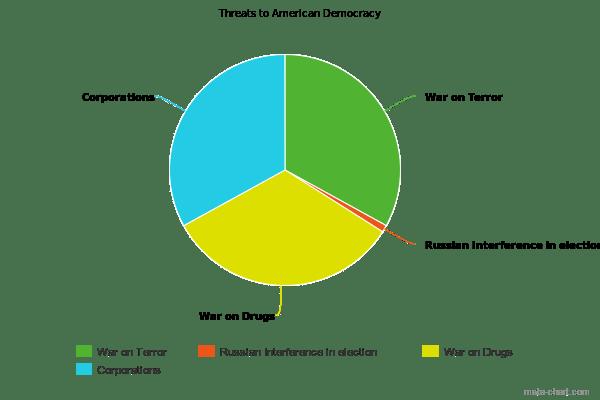 Threats to Democracy V2