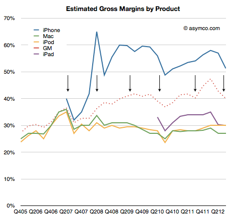 iphone-applemargins