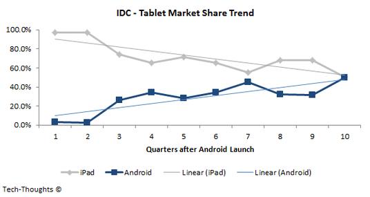iPad-Android-Estadísticas