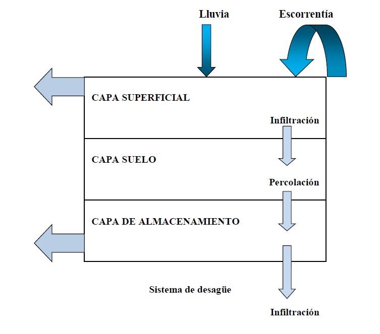 capas