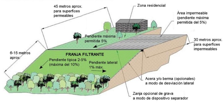 Franja-filtrante-esquema
