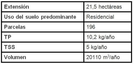 tabla-estanque-seco-2