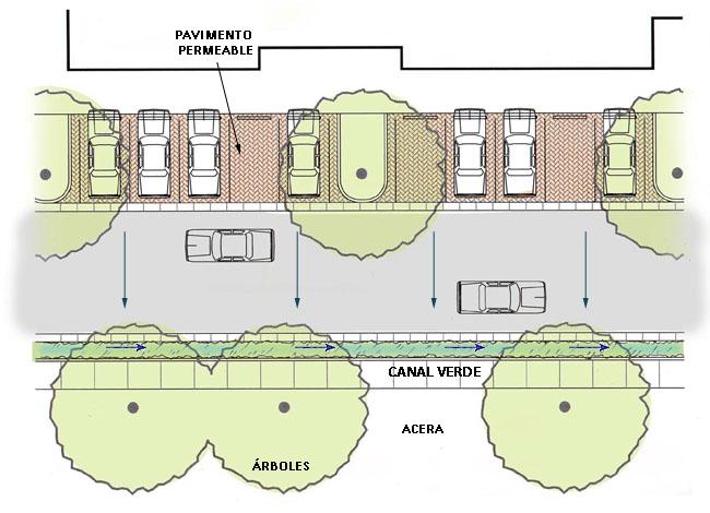 Planta-canal-estacionamiento