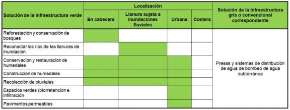 Regulación del abastecimiento de agua