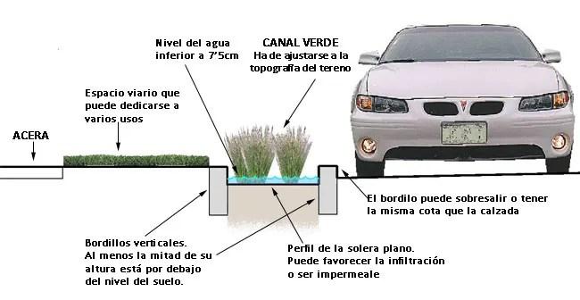 perfil-canal-verde
