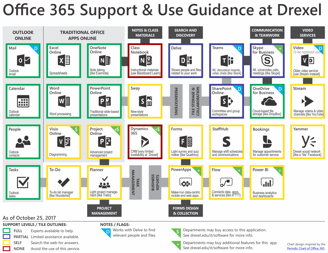 Mircrosoft Office 365 Microsoft Office 365 Available Apps Support Information