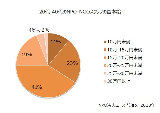 20代-40代のNPO・NGOスタッフの基本給