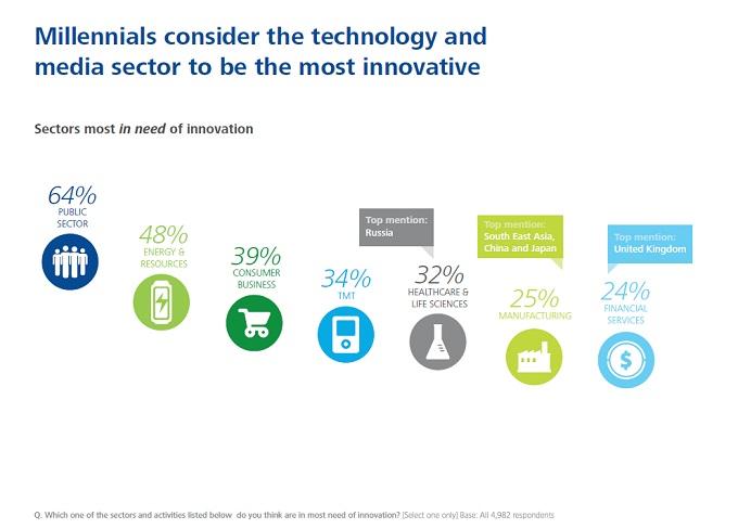 デロイト社によるミレニアル世代レポート:イノベーションが必要となる領域