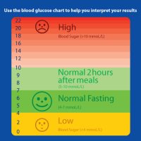 type 2 diabetes blood sugar levels chart canada diabetes blood
