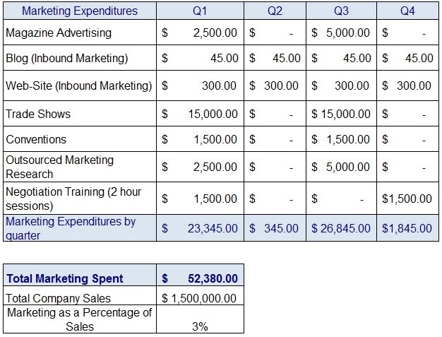 Example marketing plans online