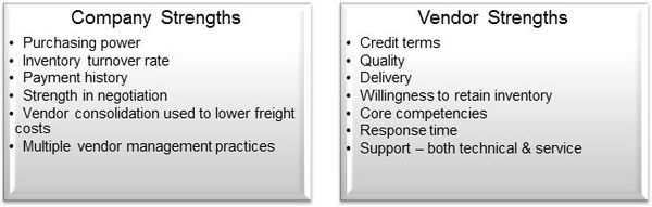 strengths and weakness list