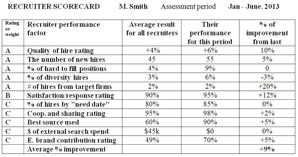 Excel Hr Balanced Scorecard Bsc With Hr Metrics Kpis Develop A Recruiter Scorecard … Because Champions Demand
