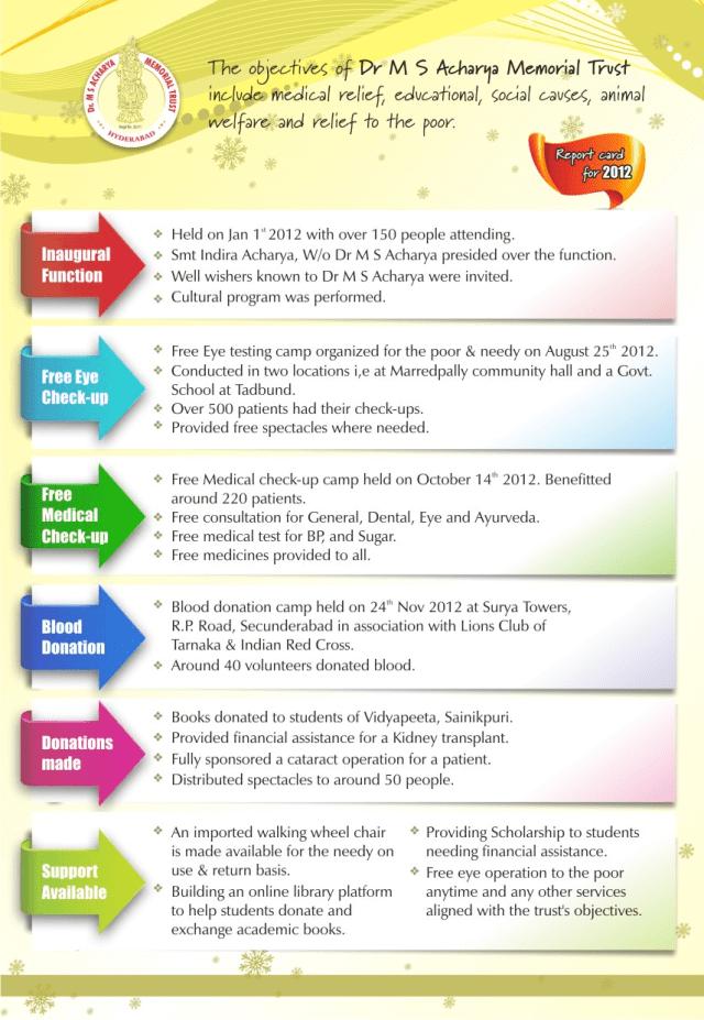 Dr M S Acharya Trust report card 2012