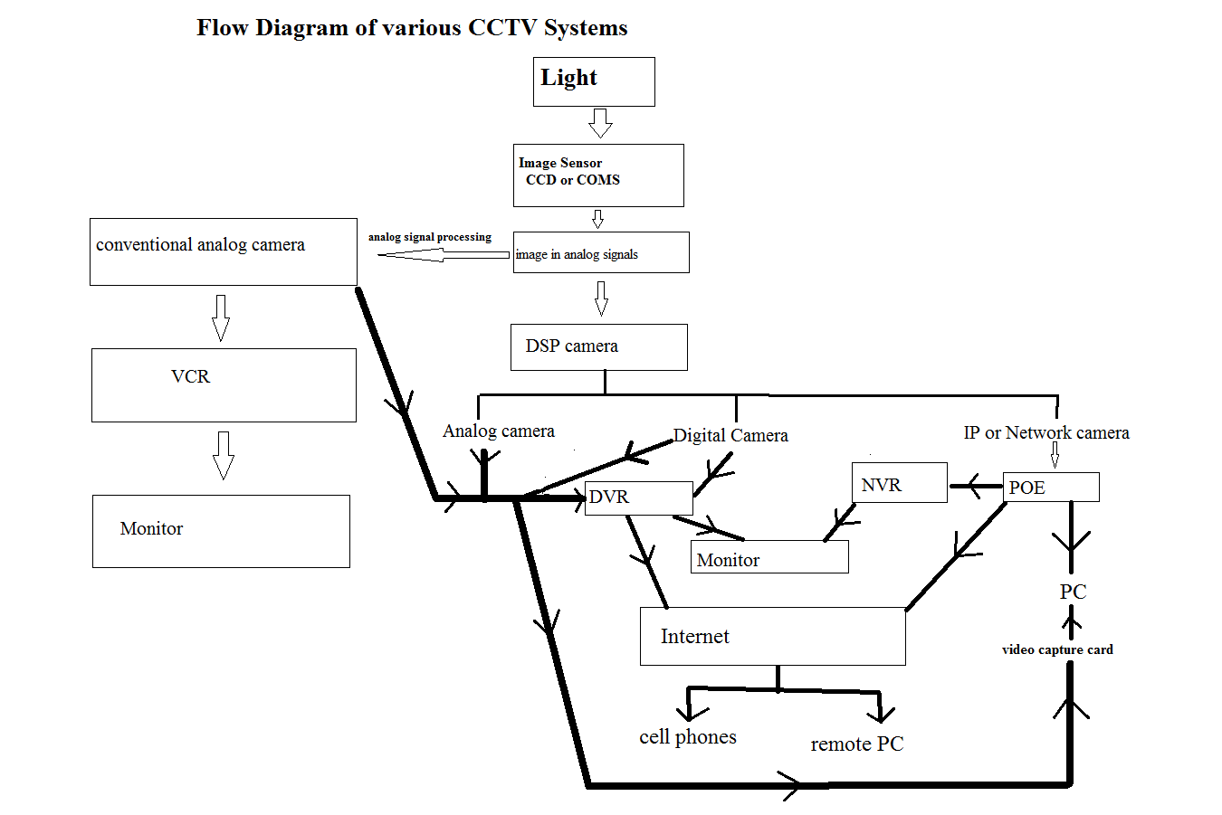 block diagram of cctv