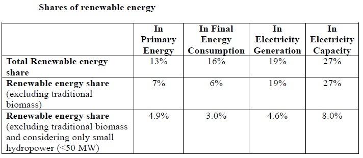 COMBAT CLIMATE CHANGE \u2013 Dr Rajiv Desai