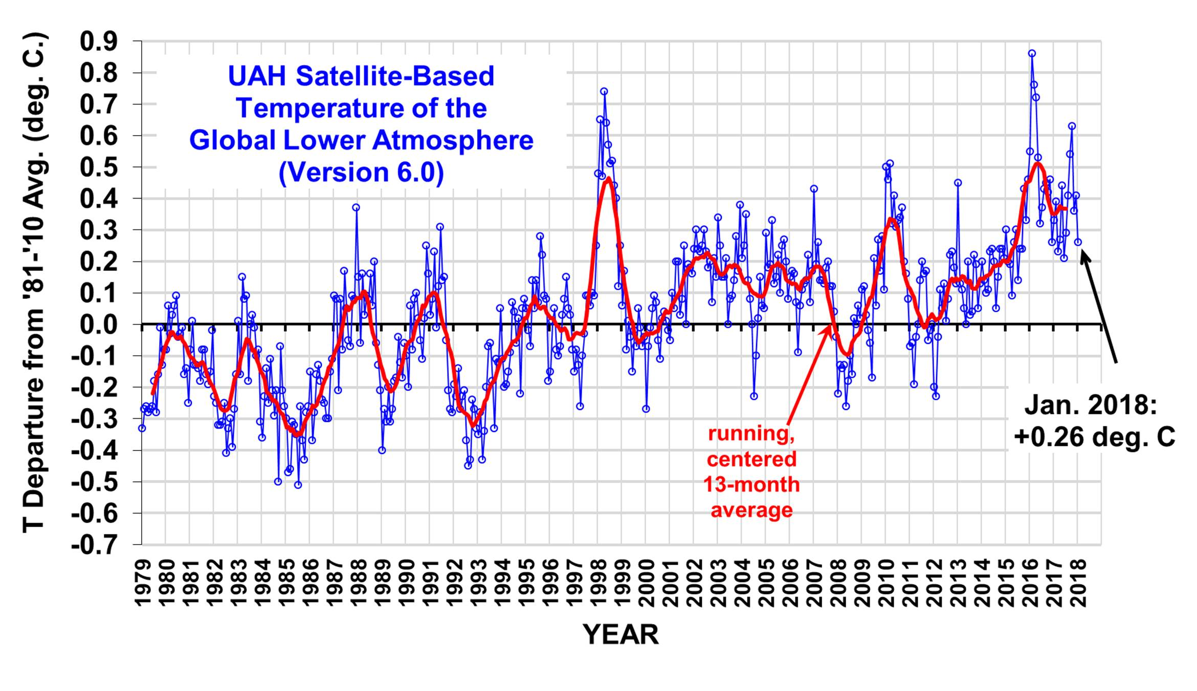 Cash Pool Führer Uah Global Temperature Update For January 2018 26 Deg C