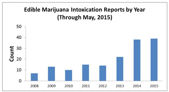 National Drug Prevention Alliance  PPP » Drug use-various effects