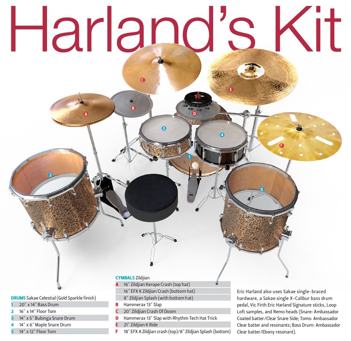 Harlands Kit