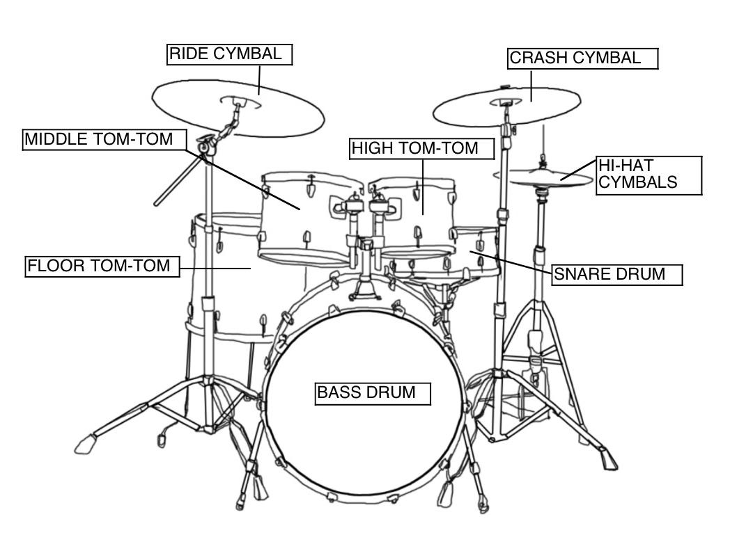 drum kit set up diagram