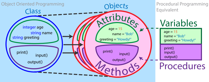 Nn Ds Object-oriented Programming | Brilliant Math & Science Wiki