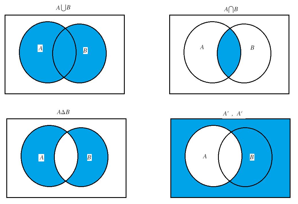 venn diagram for aub