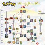 Legendary Pokemon Family Tree