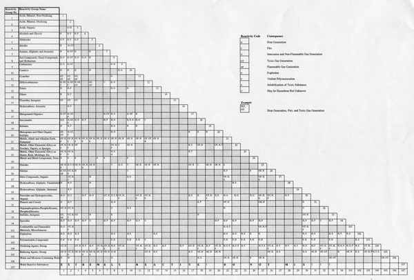 Best Data Chart Charts Default Chemical images on Designspiration