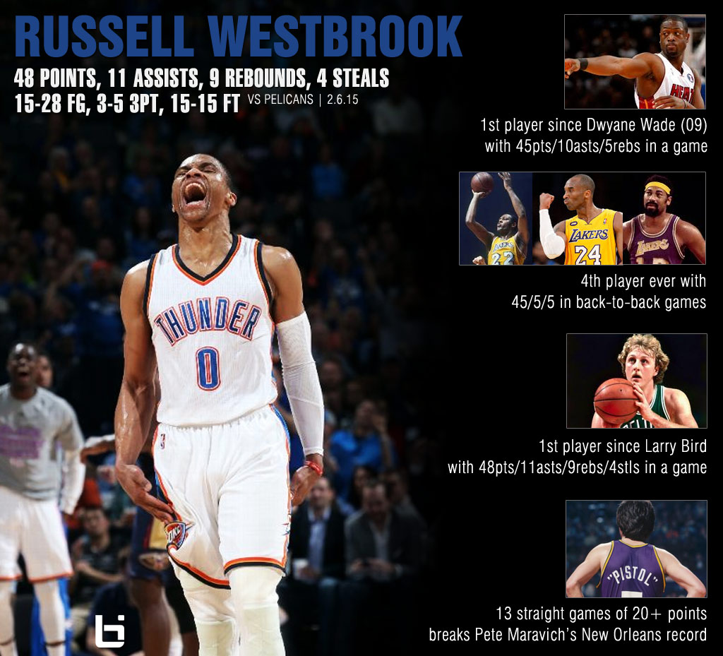 Lebron James Quotes Wallpaper Russell Westbrook Had A Record Setting Night 48 11 9 Vs