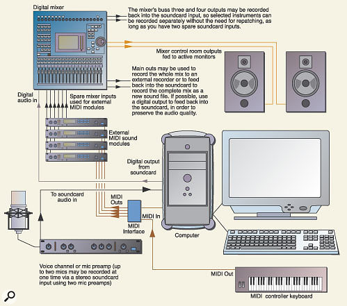 Setting Up A Computer Studio