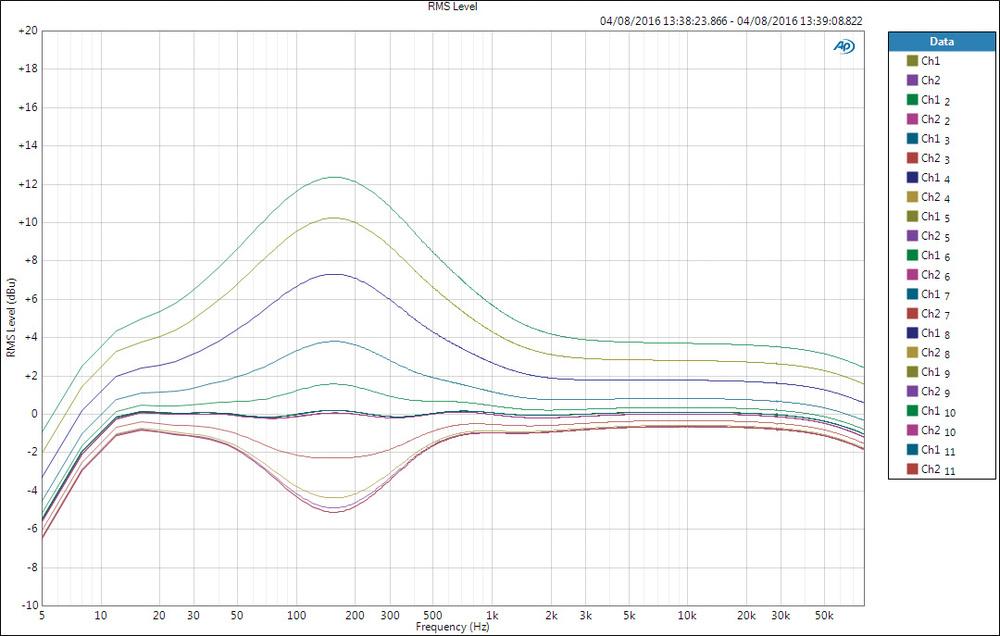 Elegant Eq Frequency Chart cvfreelettersbrandforesight
