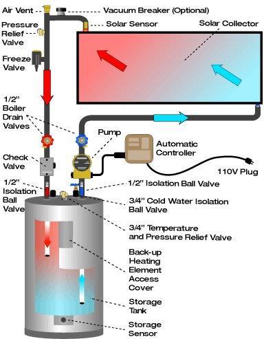 Solar Water Heater Sarasota Solar Power System FL Solar Energy
