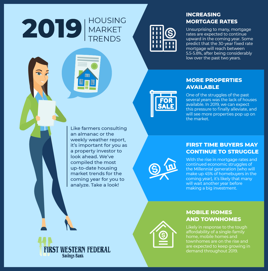 Bank Home Mortgage Rates Non Recourse Loans 2019 Housing Market Trends First