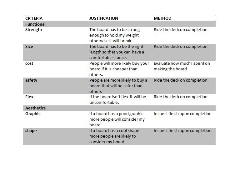 criteria to evaluate success - DT Industrial design - how do you evaluate success
