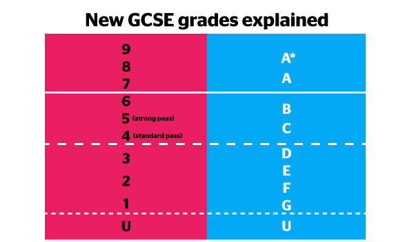 GCSE changes explained - Which?