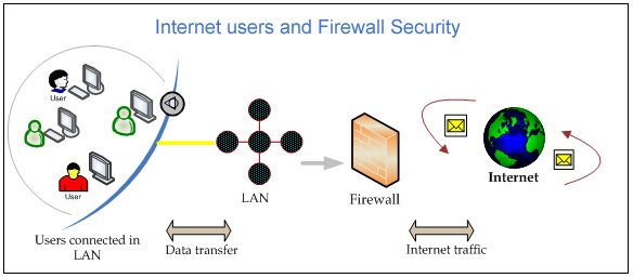 Network Security Dual WAN Firewall to Increase Network Security