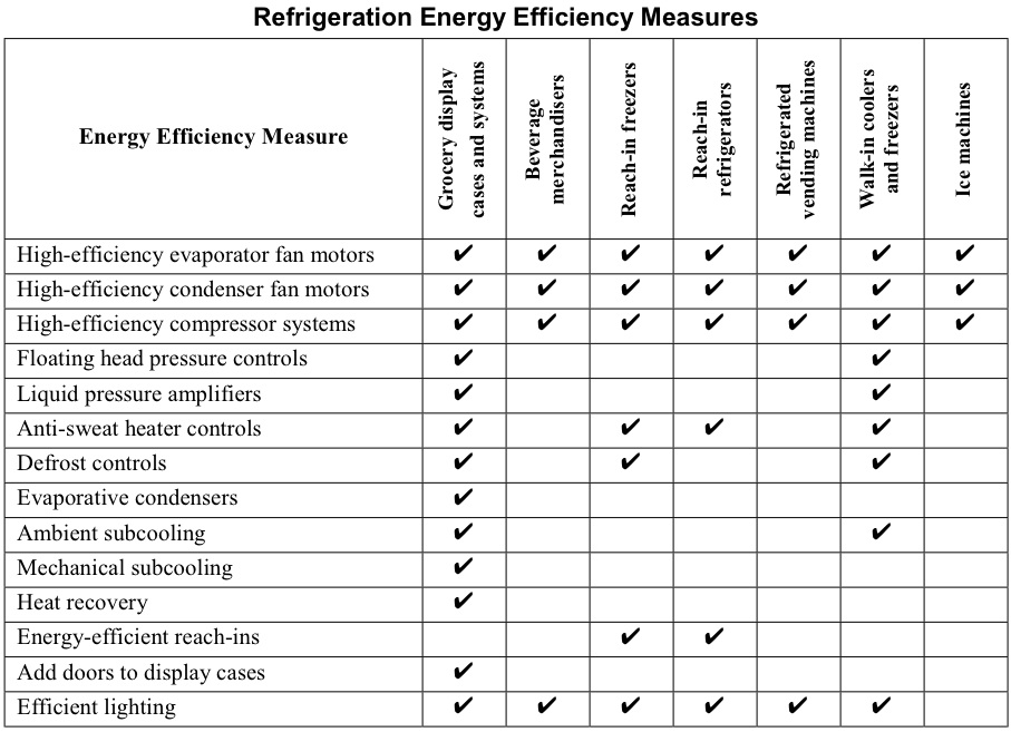 Measuring and Monitoring Energy Efficiency duanetilden - mechanical equipments list