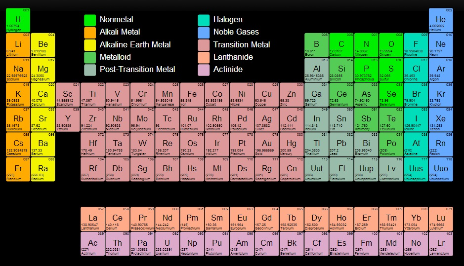 Periodic table Ducking Science Bombs - new periodic table for alkali metals