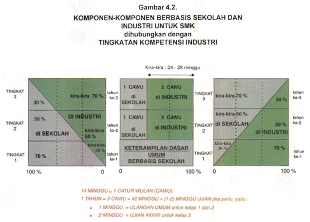 Materi Bk Smk 2 Modul 2implementasi Program Bk Dalam Kurikulum 2013 Program Program Pendidikan Yang Mempunyai Komponen Kerja Industri Akan