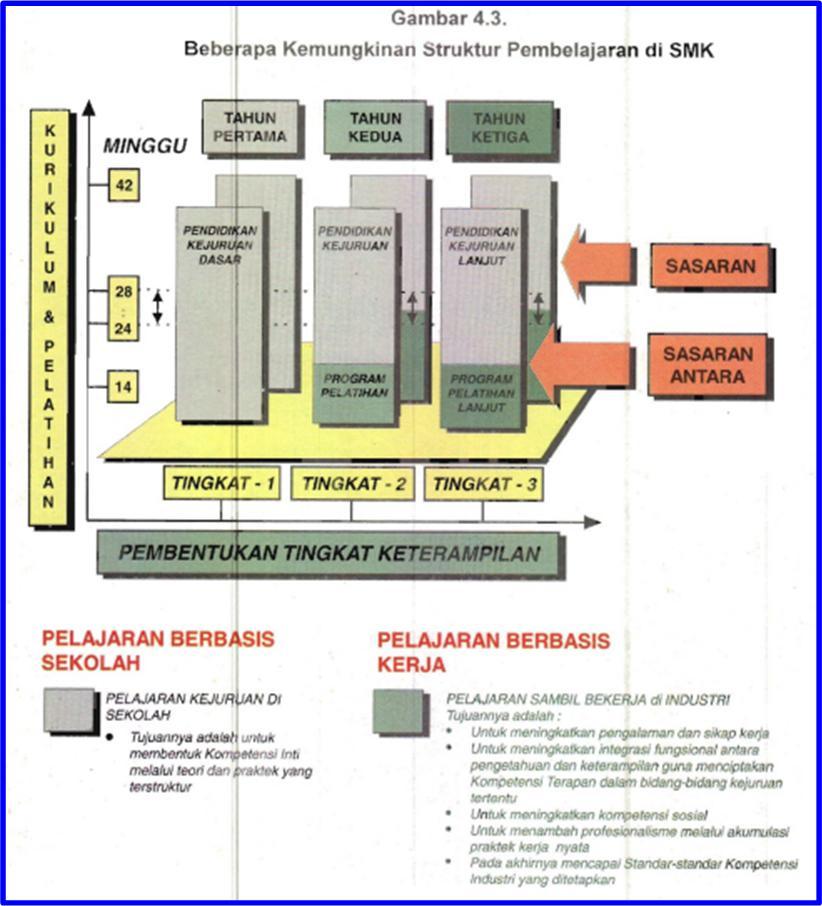 Manfaat Praktek Kerja Industri Laporan Praktek Kerja Industri Jurusan Mesin Produksi Smkn Gambar 43 Beberapa Kemungkinan Struktur Pembelajaran Di Smk