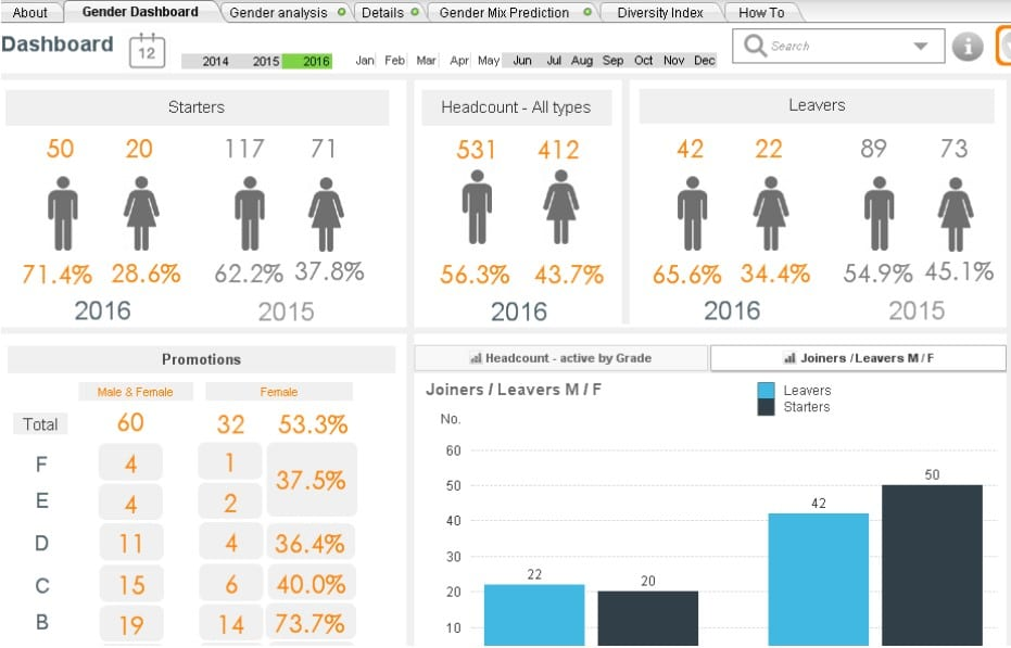 What is an HR Dashboard \ HR Report? Examples, Visuals and a How-To - hr report