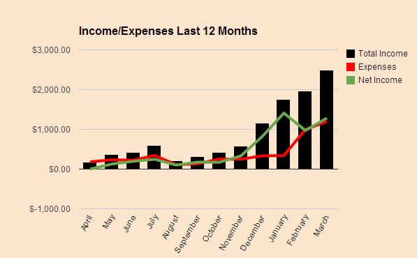 Passive Income and Expenses March 2014