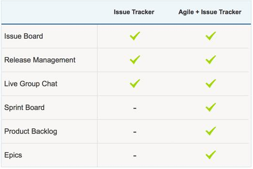 Agile and issue Tracker package types at Yodiz \u2013 Yodiz