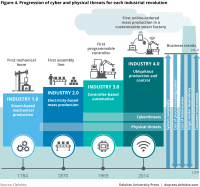 Industry 4.0 and cybersecurity in the age of connected ...
